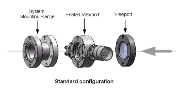 RIBER - Heated Viewports - Configuration
